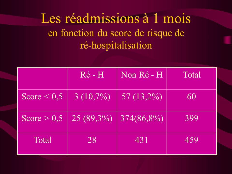 Les réadmissions à 1 mois en fonction du score de risque de ré-hospitalisation