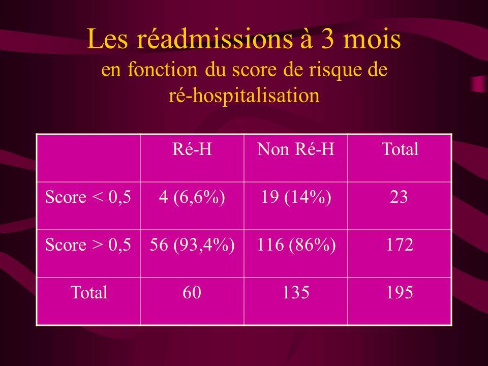 Les réadmissions à 3 mois en fonction du score de risque de ré-hospitalisation