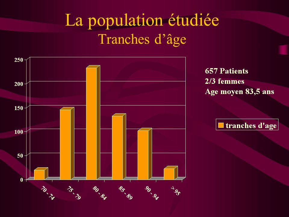 La population étudiée Tranches d'âge