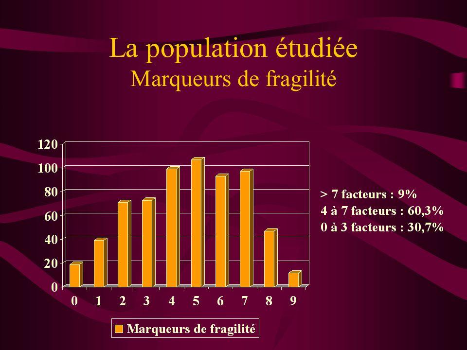 La population étudiée Marqueurs de fragilité