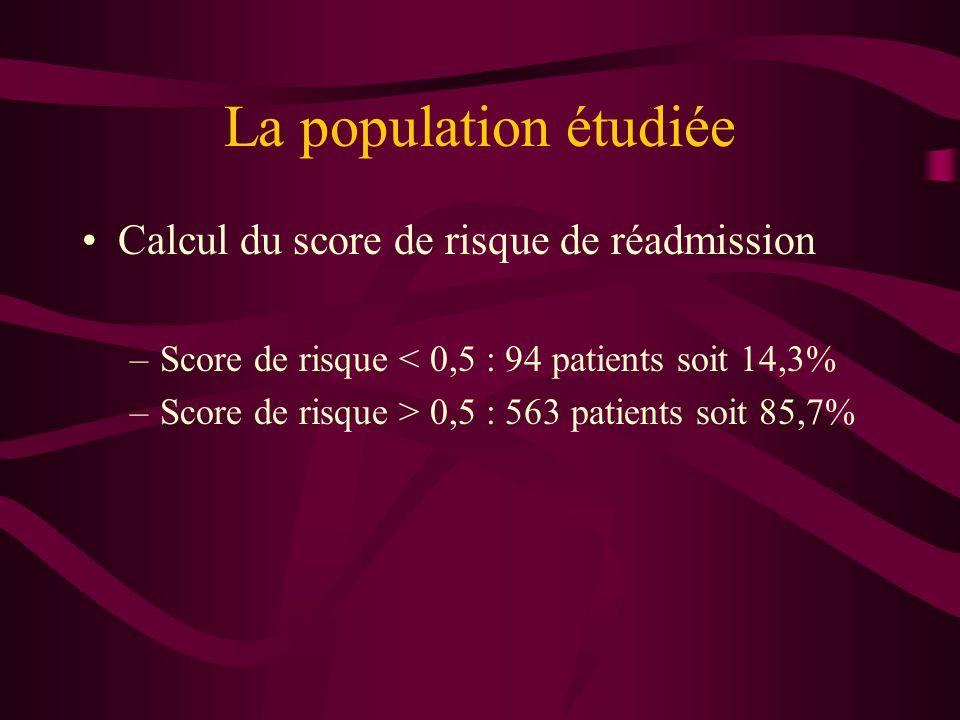 La population étudiée Calcul du score de risque de réadmission