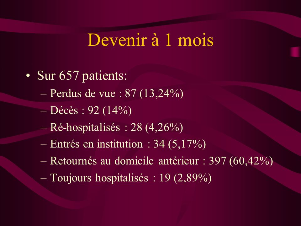 Devenir à 1 mois Sur 657 patients: Perdus de vue : 87 (13,24%)