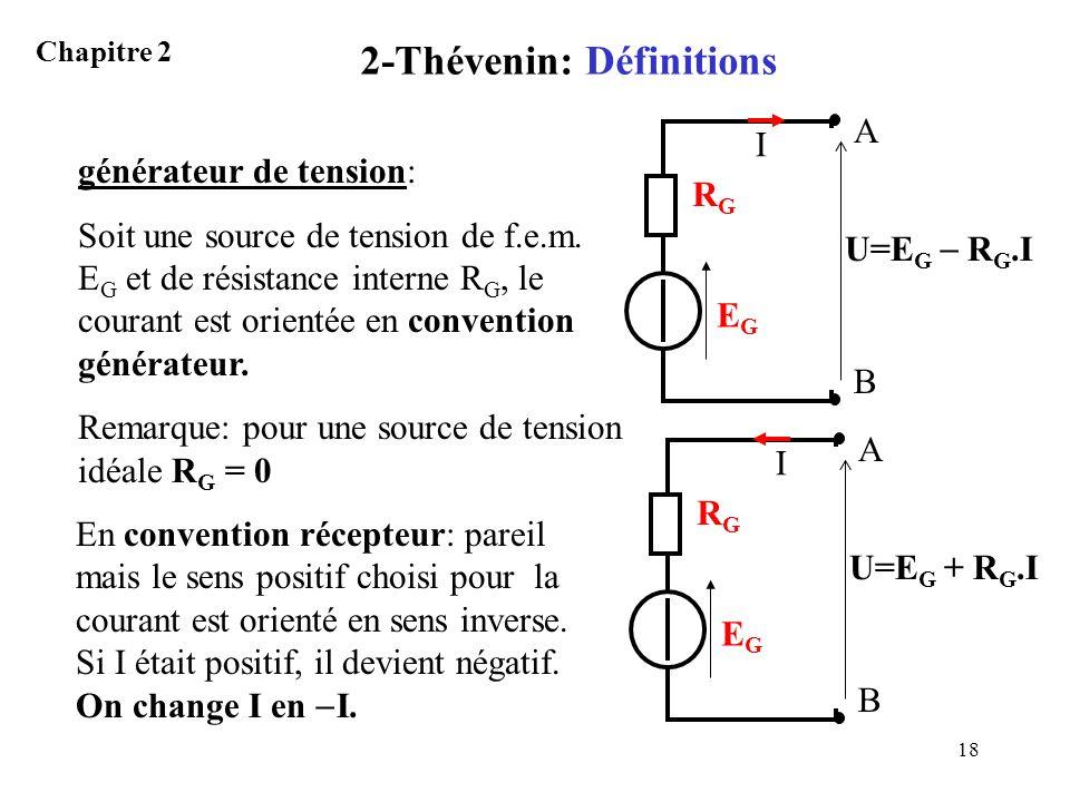 2-Thévenin: Définitions
