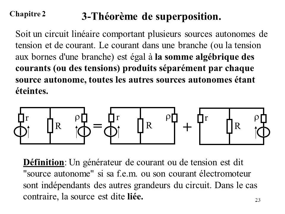 3-Théorème de superposition.