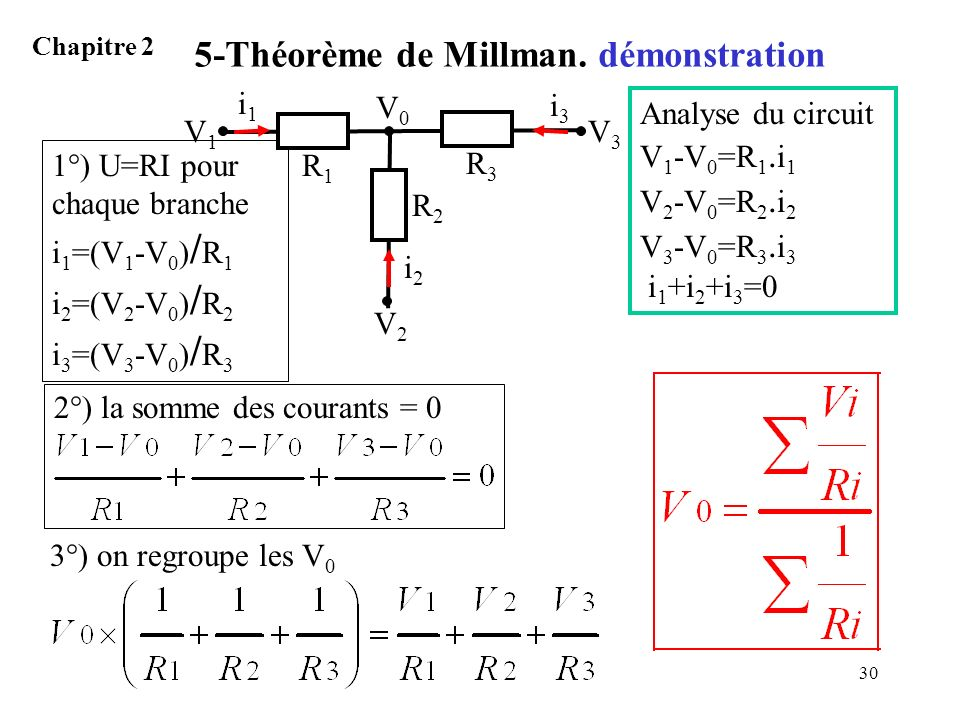 5-Théorème de Millman. démonstration