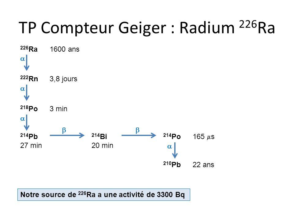 TP Compteur Geiger : Radium 226Ra