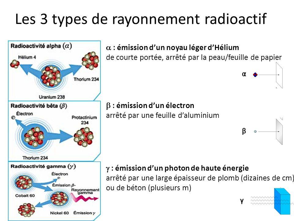 Les 3 types de rayonnement radioactif