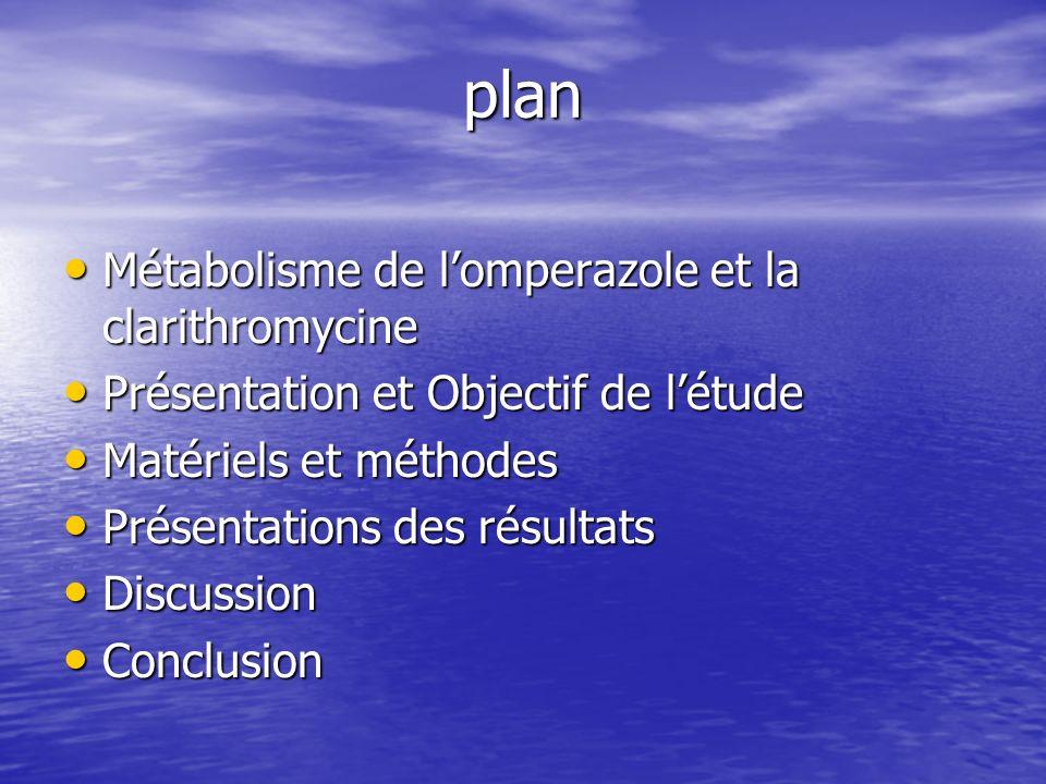 plan Métabolisme de l'omperazole et la clarithromycine
