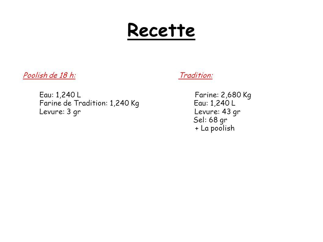 Recette Poolish de 18 h: Tradition: Eau: 1,240 L Farine: 2,680 Kg
