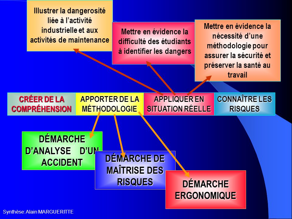 DÉMARCHE D'ANALYSE D'UN ACCIDENT