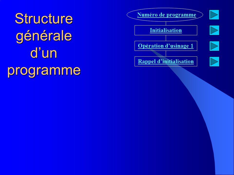 Structure générale d'un programme