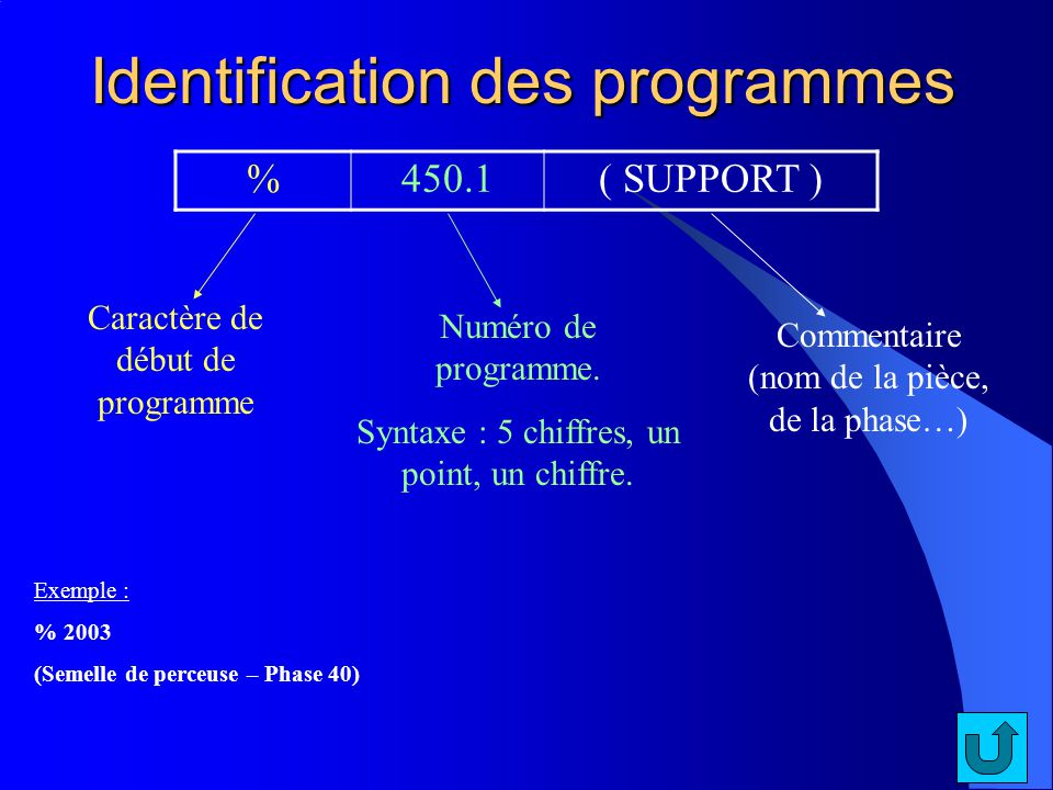 Identification des programmes