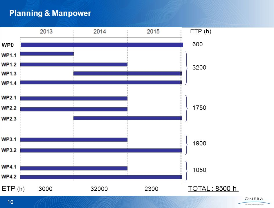 Planning & Manpower ETP (h) 3000 32000 2300 TOTAL : 8500 h ETP (h) 600