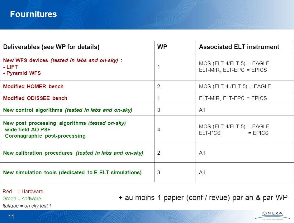 Fournitures + au moins 1 papier (conf / revue) par an & par WP