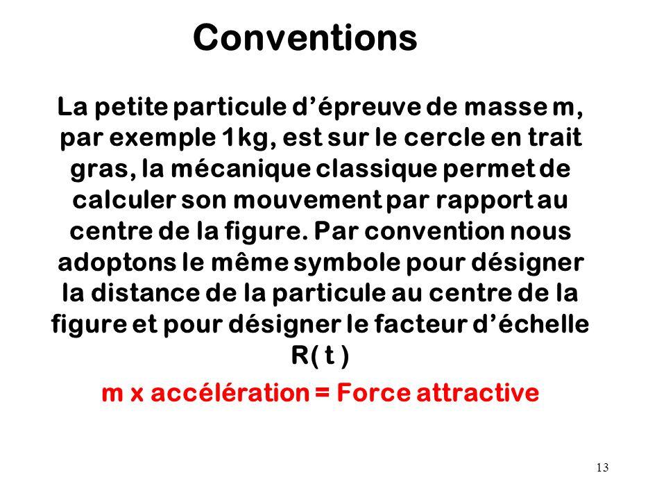 m x accélération = Force attractive