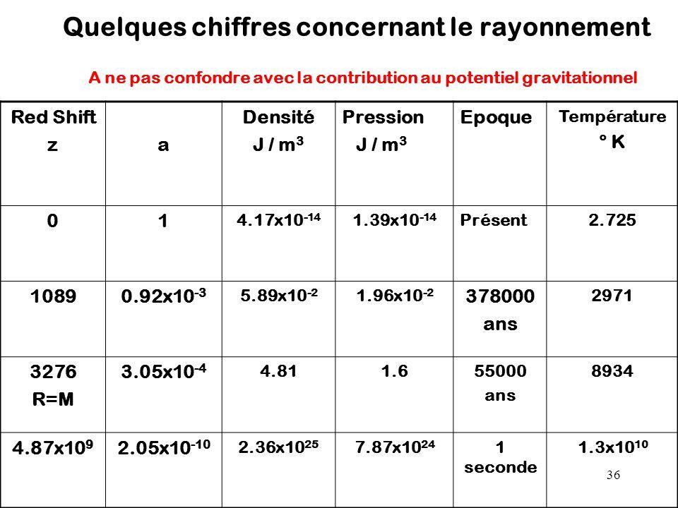 Quelques chiffres concernant le rayonnement