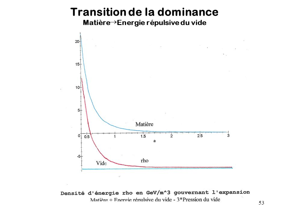 Transition de la dominance Matière Energie répulsive du vide