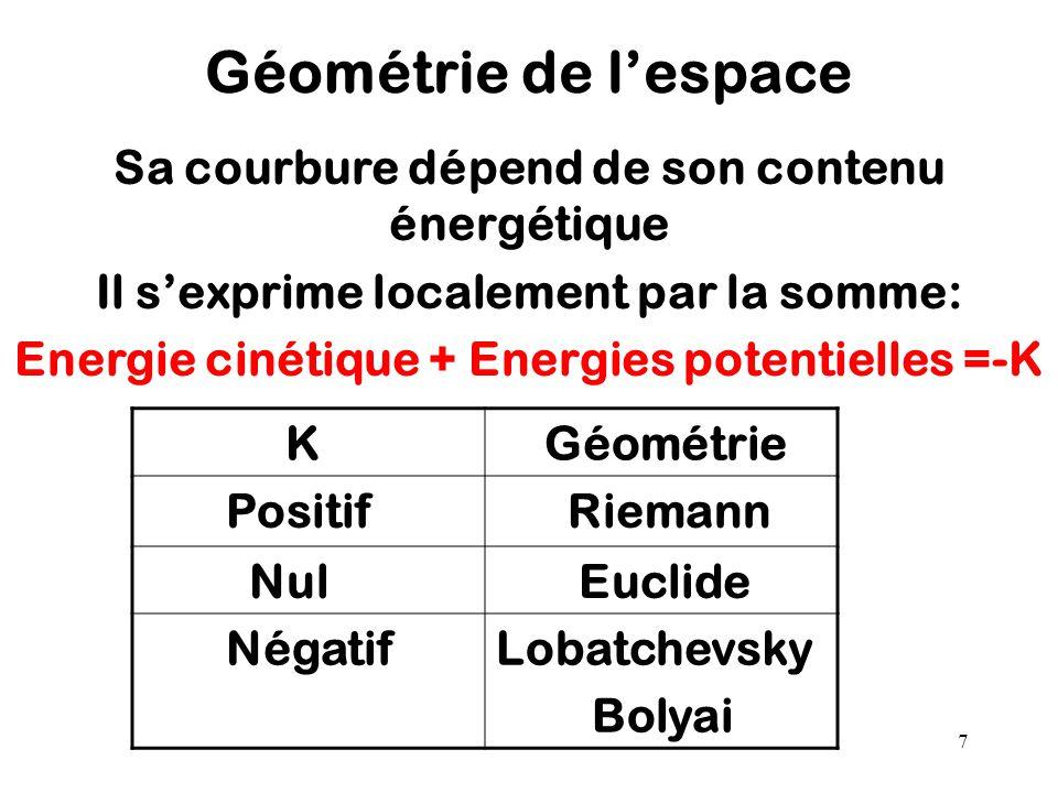 Géométrie de l'espace Sa courbure dépend de son contenu énergétique