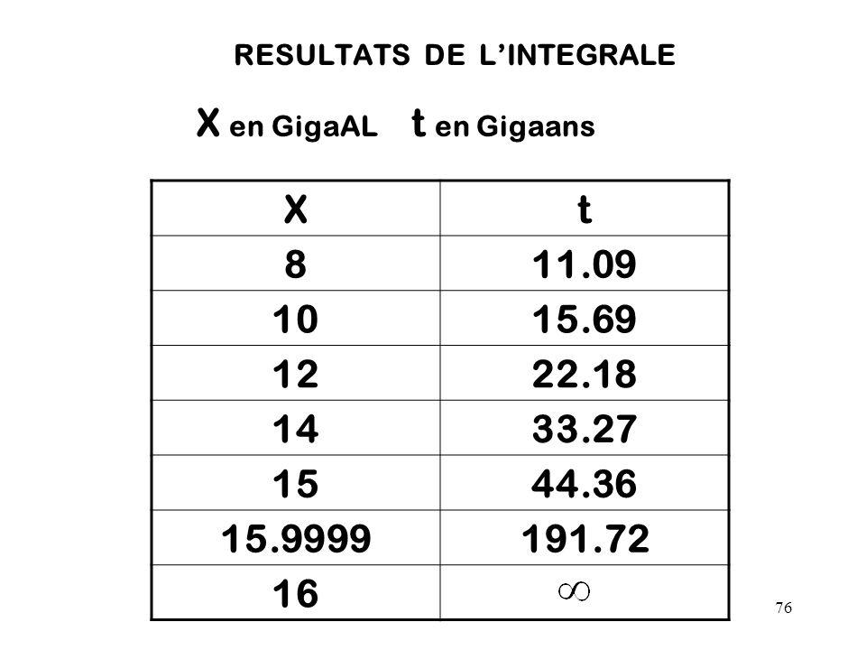RESULTATS DE L'INTEGRALE