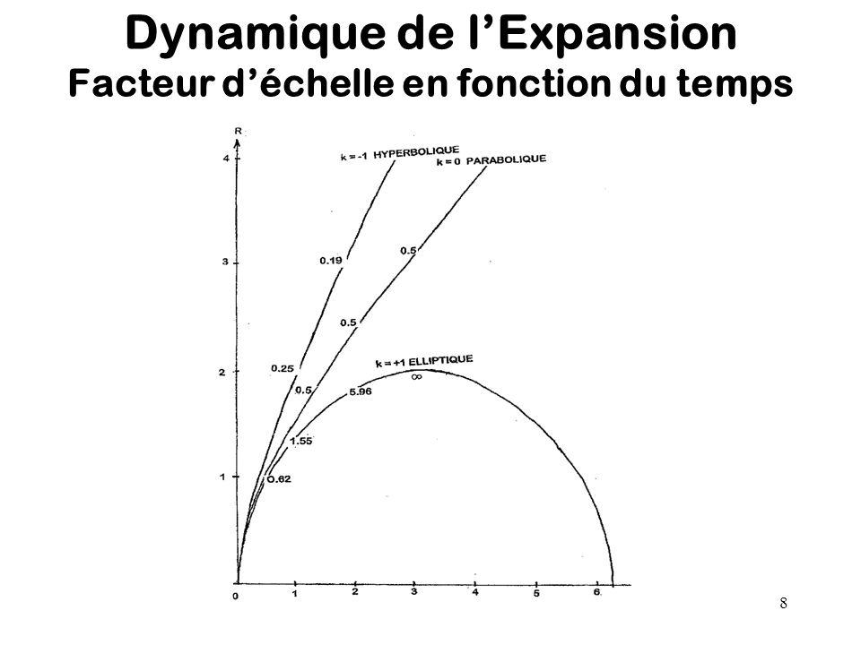 Dynamique de l'Expansion Facteur d'échelle en fonction du temps
