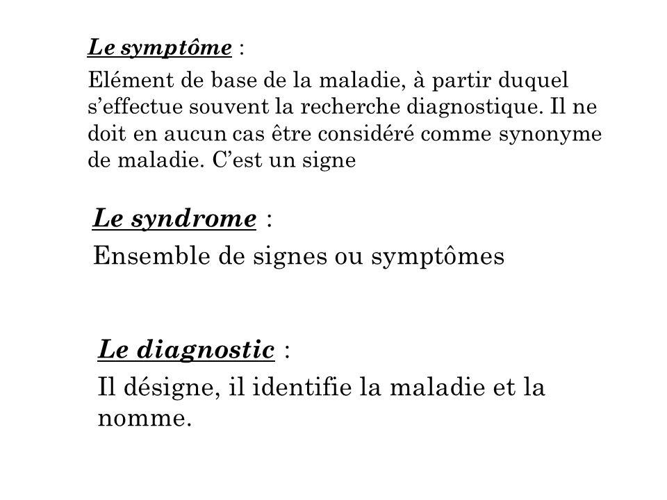 Ensemble de signes ou symptômes