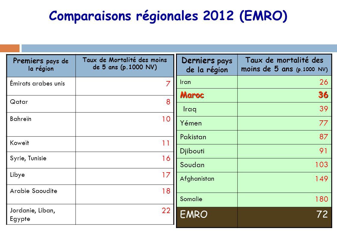 Comparaisons régionales 2012 (EMRO)