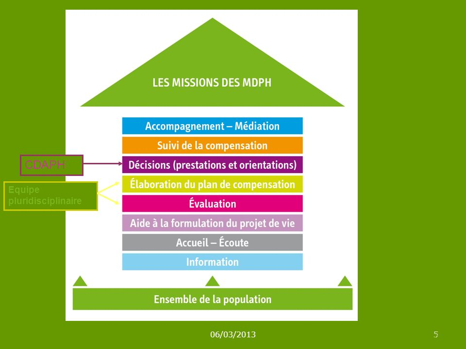 CDAPH Equipe pluridisciplinaire 06/03/2013 5