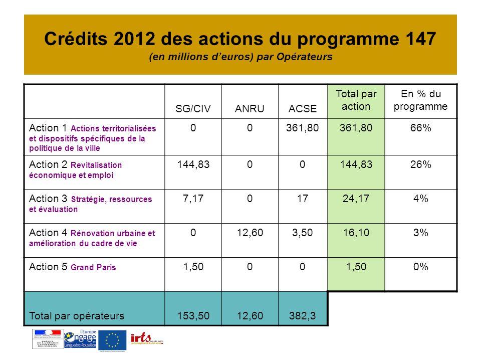 Crédits 2012 des actions du programme 147 (en millions d'euros) par Opérateurs