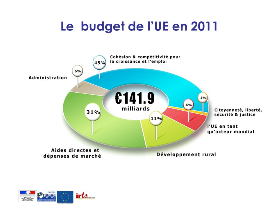 Le budget de l'UE en 2011