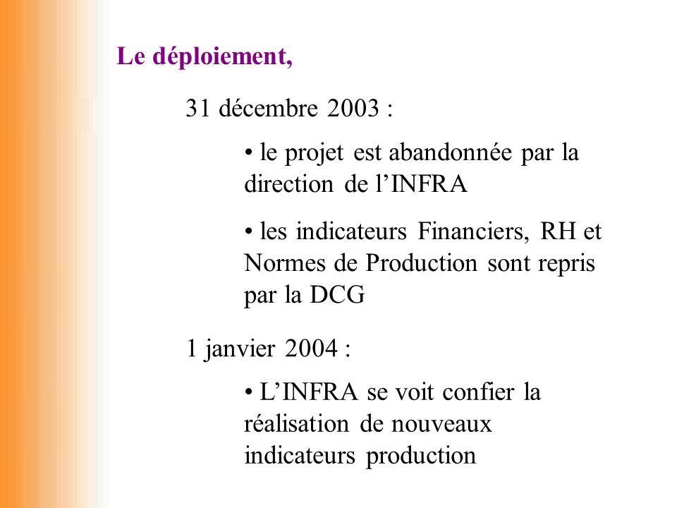 Le déploiement, 31 décembre 2003 : le projet est abandonnée par la direction de l'INFRA.