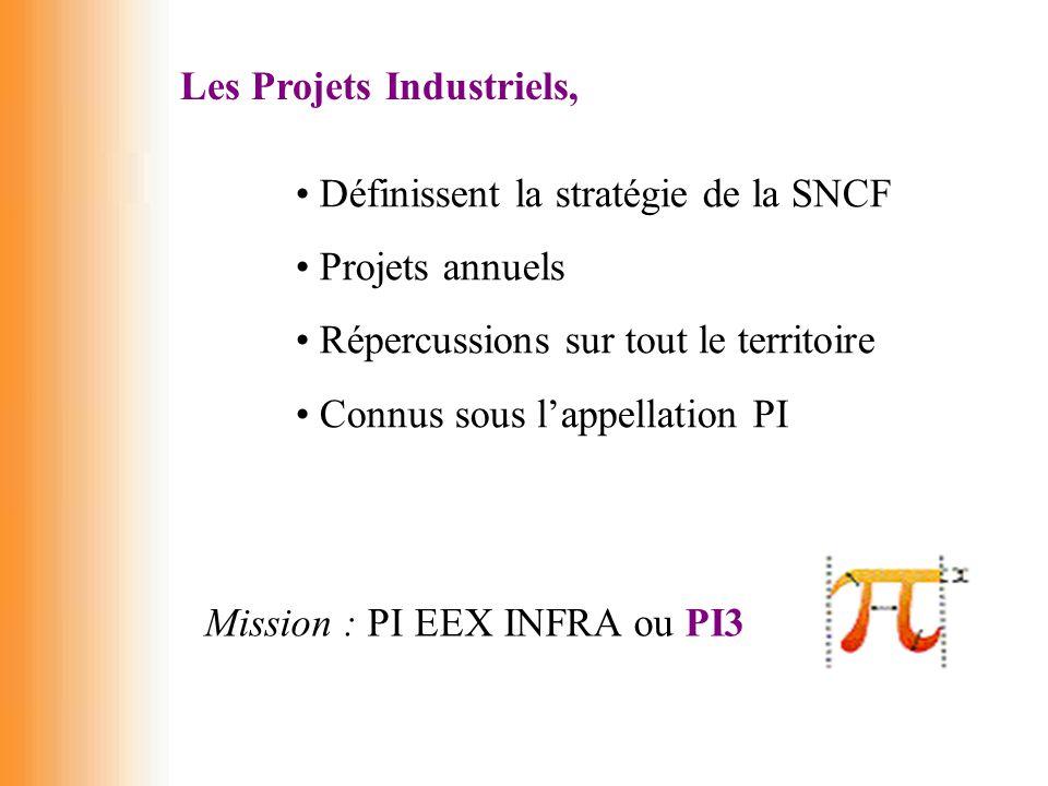 Les Projets Industriels,