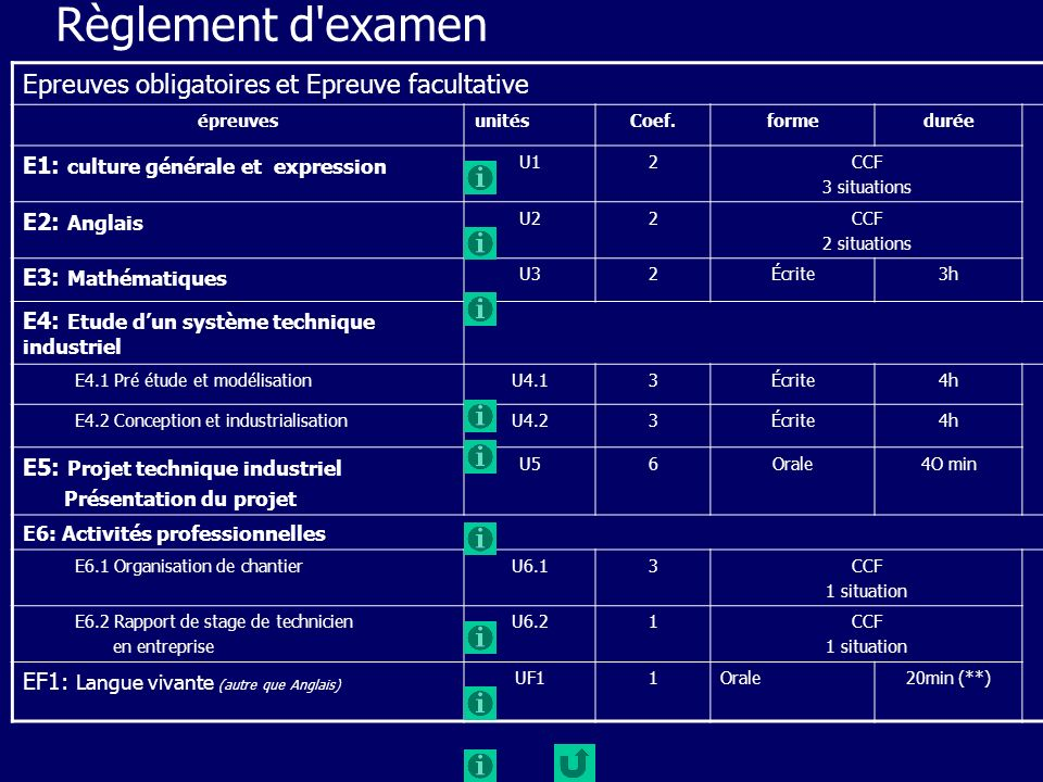 Règlement d examen Epreuves obligatoires et Epreuve facultative