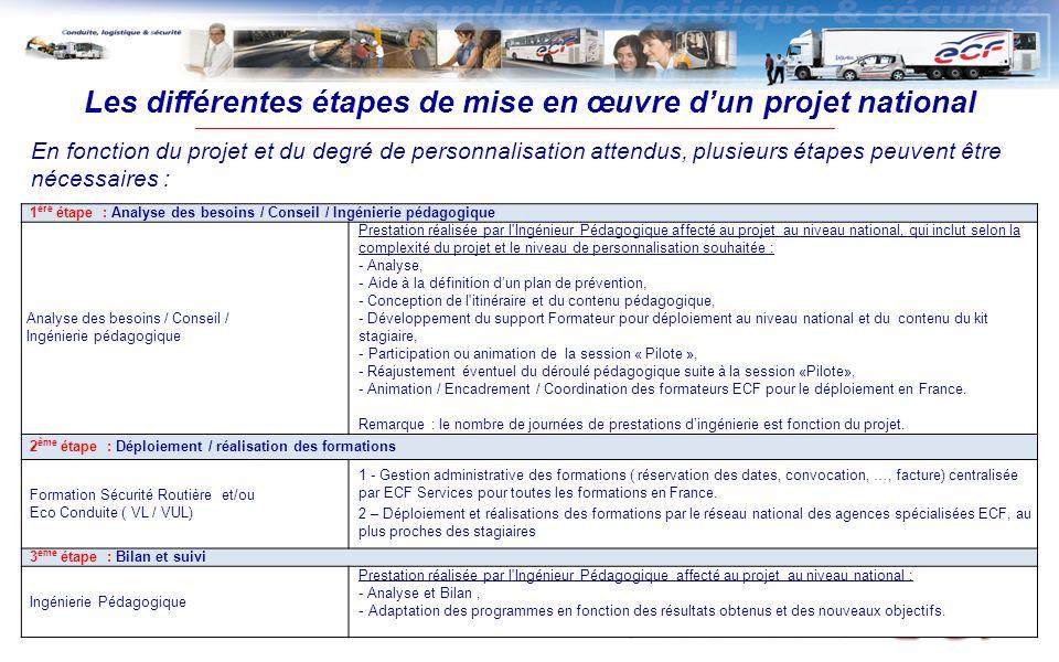 Les différentes étapes de mise en œuvre d'un projet national