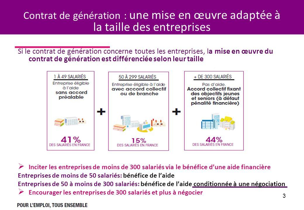 Contrat de génération : une mise en œuvre adaptée à la taille des entreprises