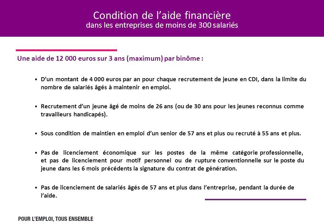 Condition de l'aide financière dans les entreprises de moins de 300 salariés