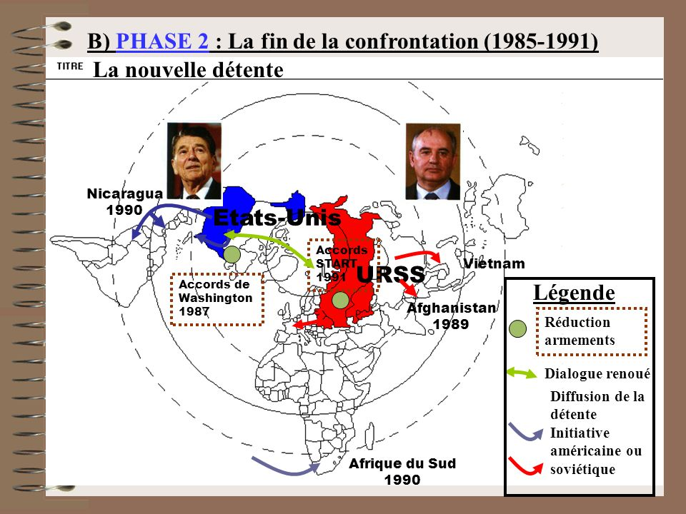 B) PHASE 2 : La fin de la confrontation (1985-1991)