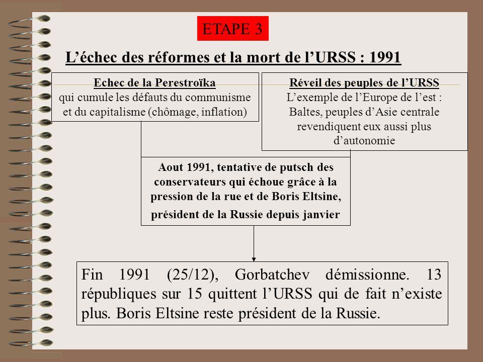 Echec de la Perestroïka Réveil des peuples de l'URSS