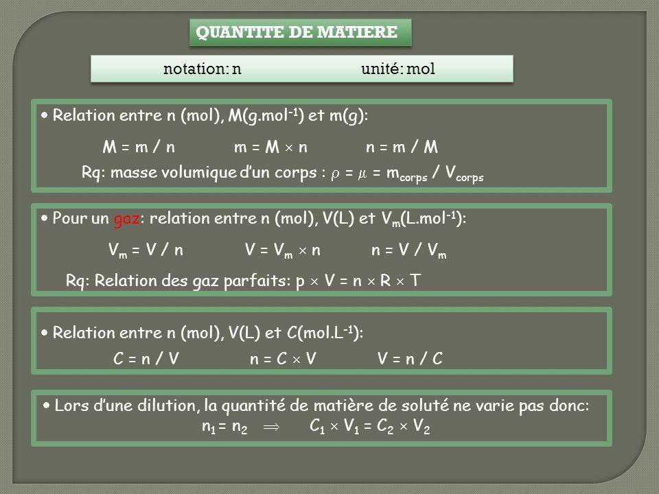 QUANTITE DE MATIERE notation: n unité: mol.  Relation entre n (mol), M(g.mol-1) et m(g): M = m / n m = M  n n = m / M.