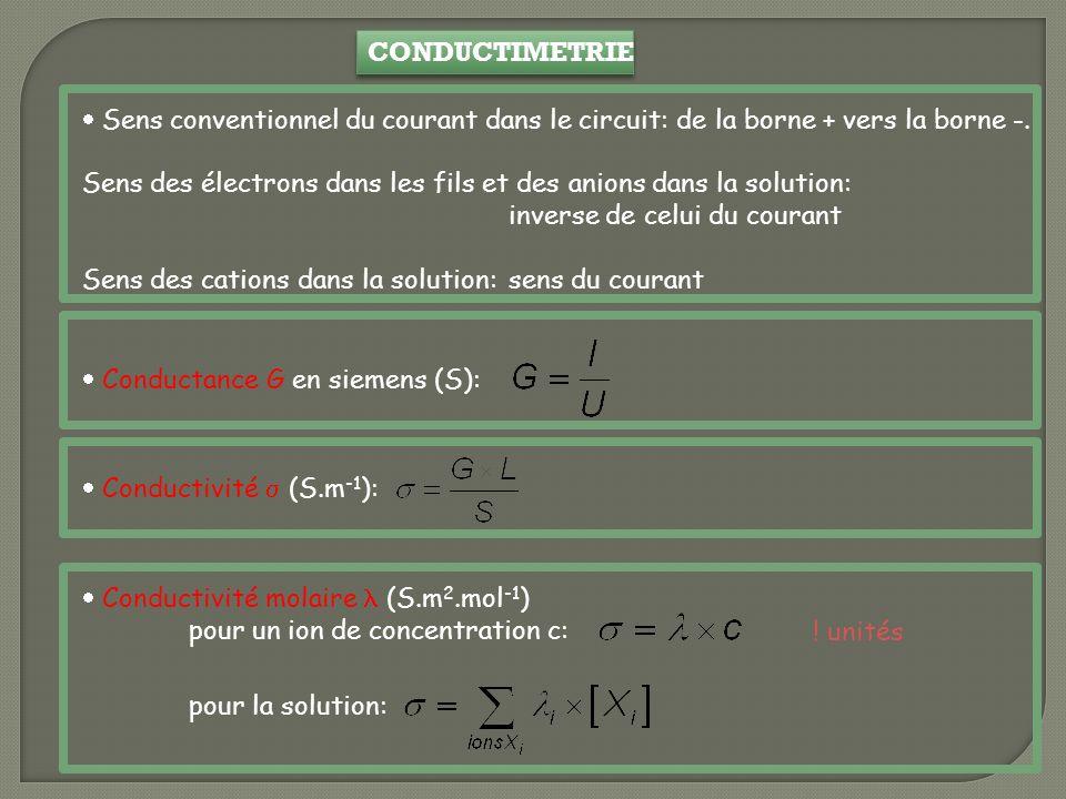 CONDUCTIMETRIE Sens conventionnel du courant dans le circuit: de la borne + vers la borne -.