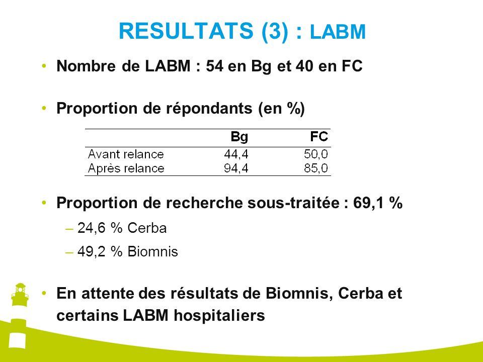 RESULTATS (3) : LABM Nombre de LABM : 54 en Bg et 40 en FC