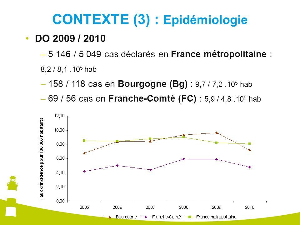 CONTEXTE (3) : Epidémiologie