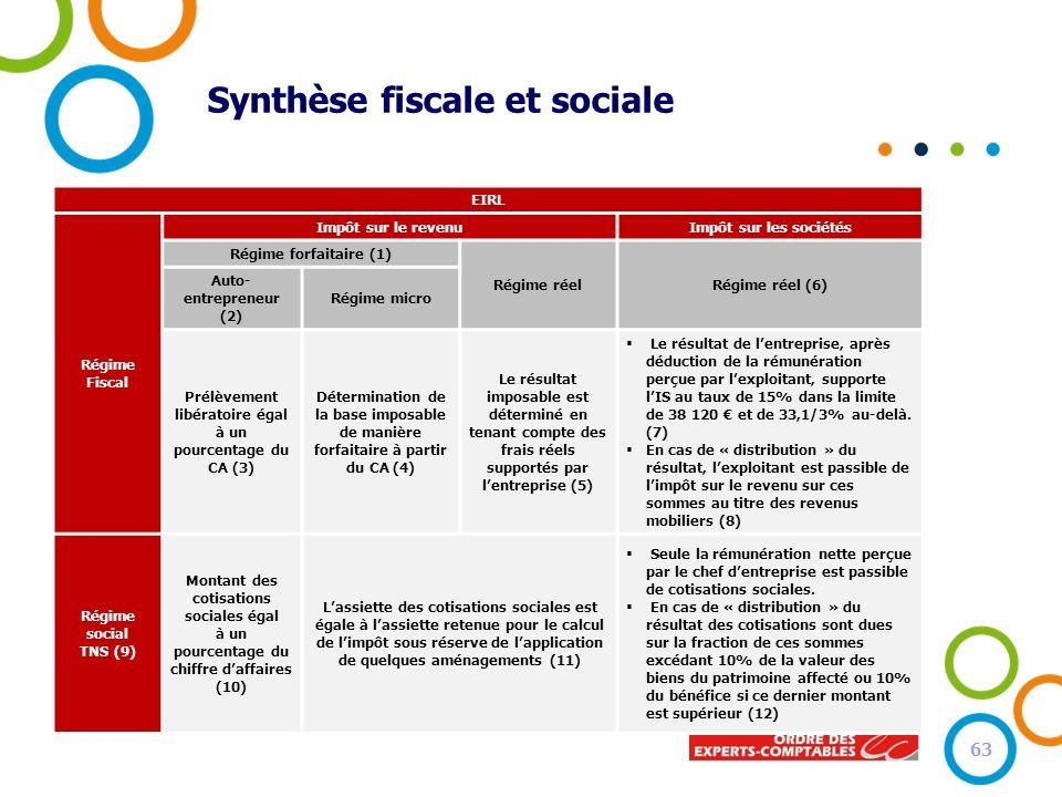 Synthèse fiscale et sociale