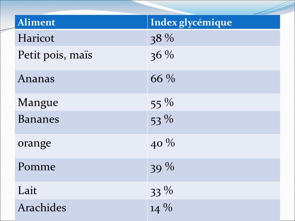 Haricot 38 % Petit pois, maïs 36 % Ananas 66 % Mangue 55 % Bananes