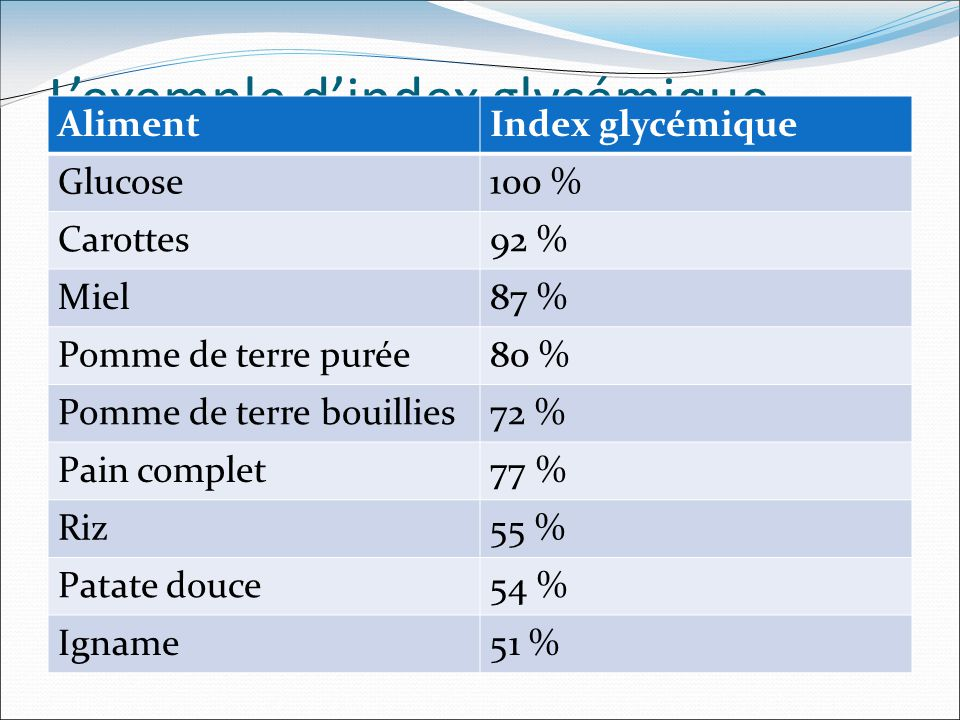 L'exemple d'index glycémique