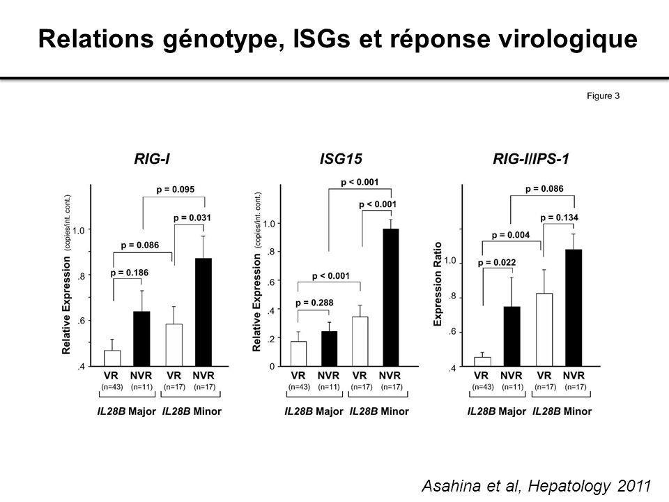 Relations génotype, ISGs et réponse virologique