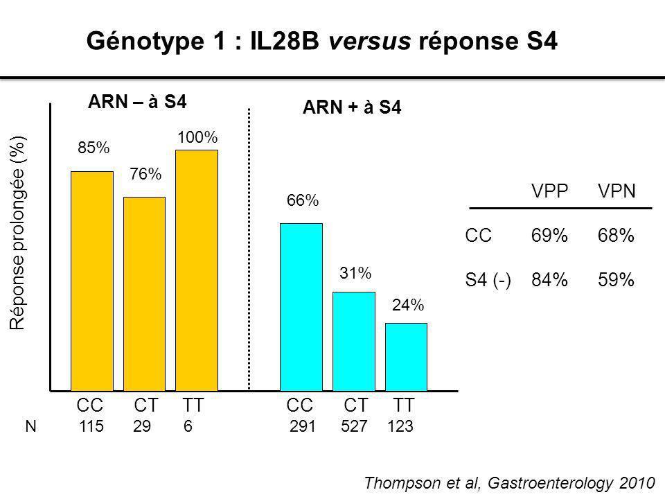 Génotype 1 : IL28B versus réponse S4