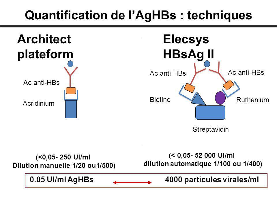 Quantification de l'AgHBs : techniques