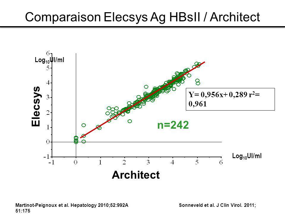 Comparaison Elecsys Ag HBsII / Architect
