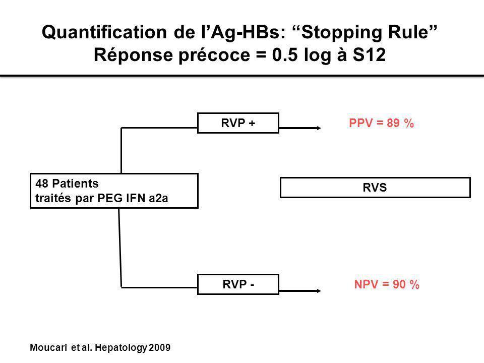 Quantification de l'Ag-HBs: Stopping Rule Réponse précoce = 0