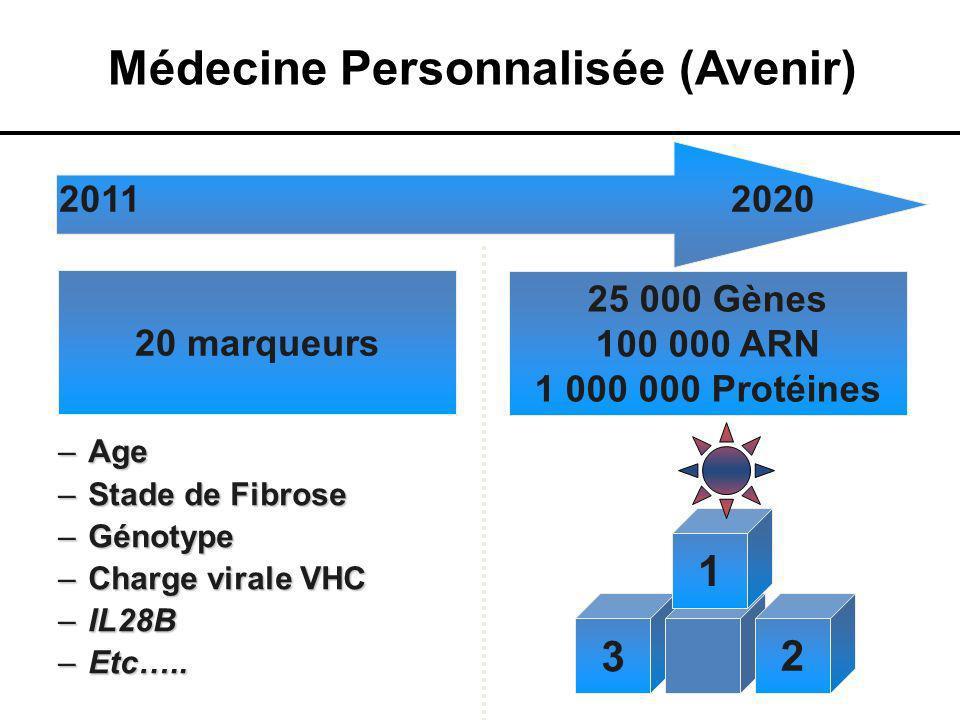 Médecine Personnalisée (Avenir)